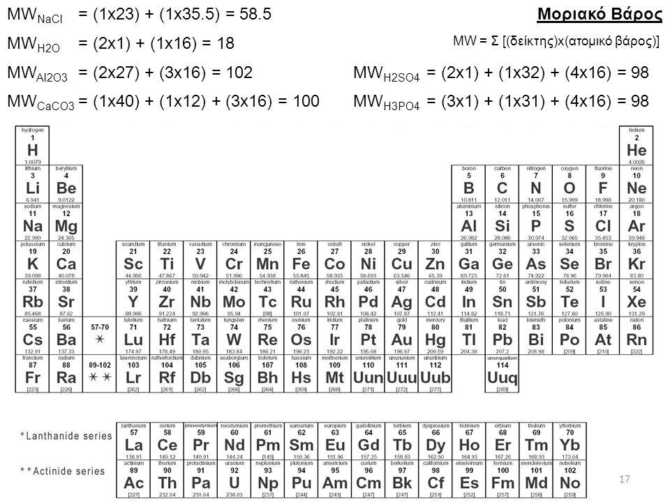 MW = Σ [(δείκτης)x(ατομικό βάρος)]